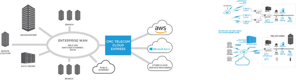 CMC Telecom Cloud Express Archives - CMC Telecom | Data – Internet