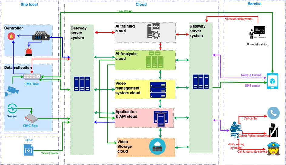 Kiến trúc tổng thể của mô hình CMC Cloud Camera