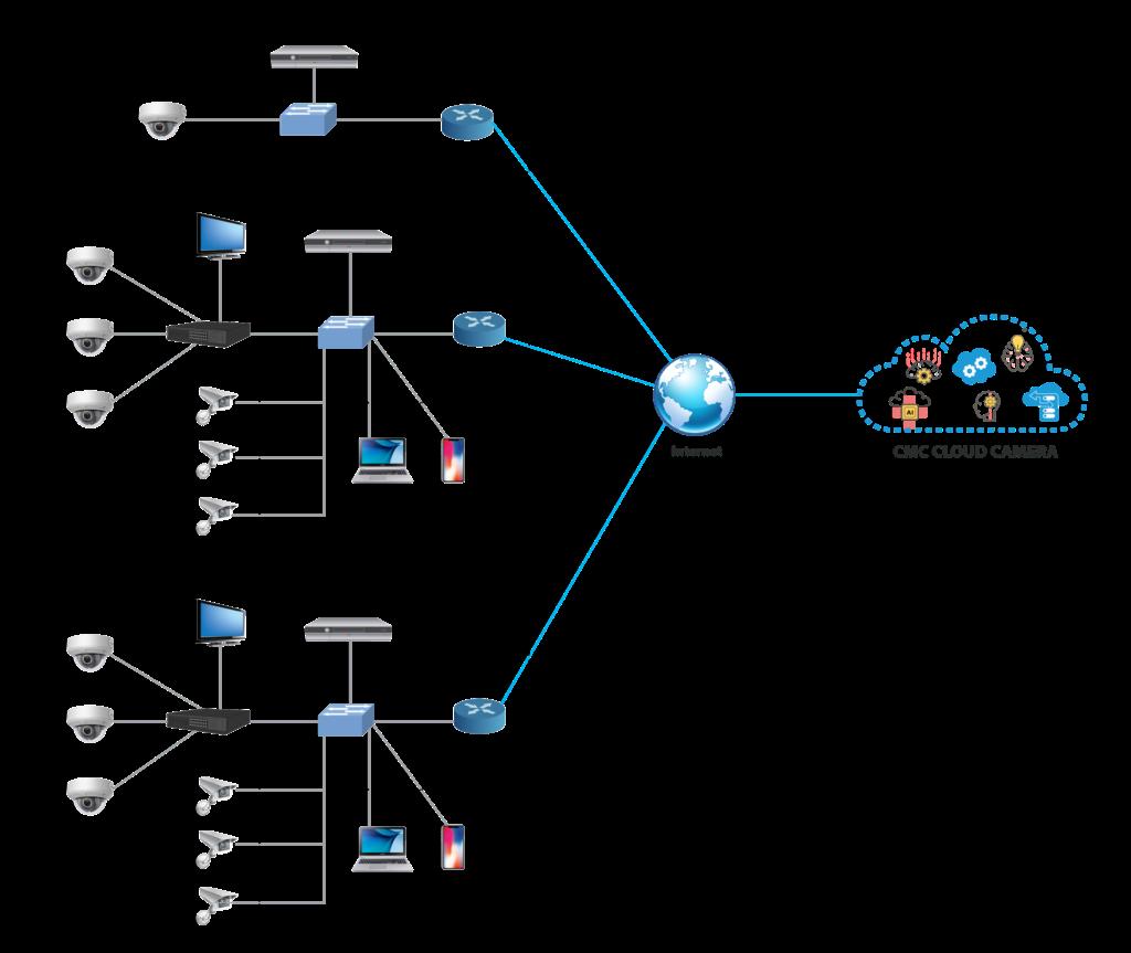 Mô hình triển khai thực tế của CMC Cloud Camera cho hệ thống Ngân hàng